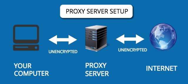 Best Proxy server
